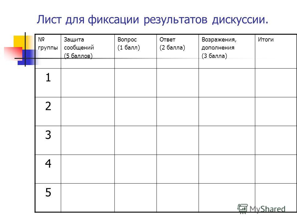 Лист для фиксации результатов дискуссии. группы Защита сообщений (5 баллов) Вопрос (1 балл) Ответ (2 балла) Возражения, дополнения (3 балла) Итоги 1 2 3 4 5