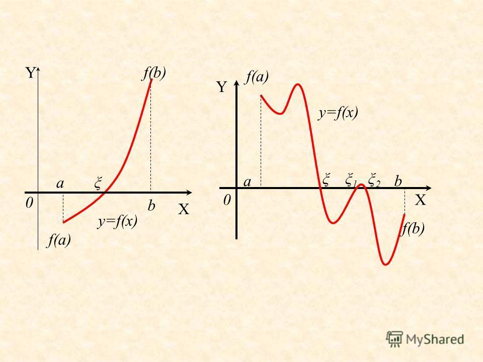 Для определения корней аналитически используем следующее утверждение: если функция f(x) принимает значения разных знаков на концах отрезка [a, b], т.е. f(a) f(b)