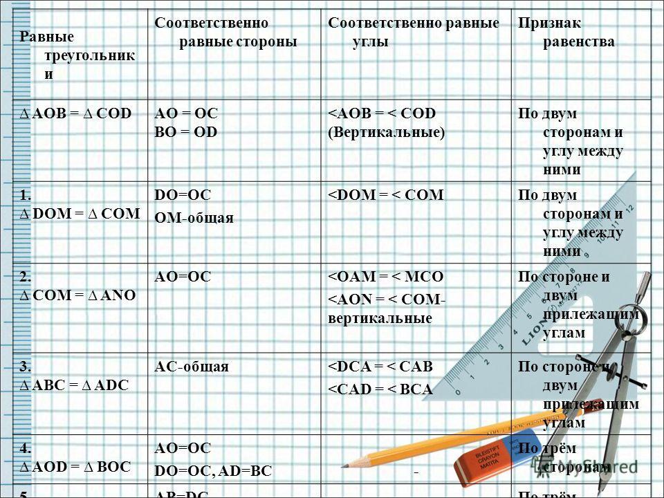 Равные треугольник и Соответственно равные стороны Соответственно равные углы Признак равенства AOB = COD AO = OC BO = OD