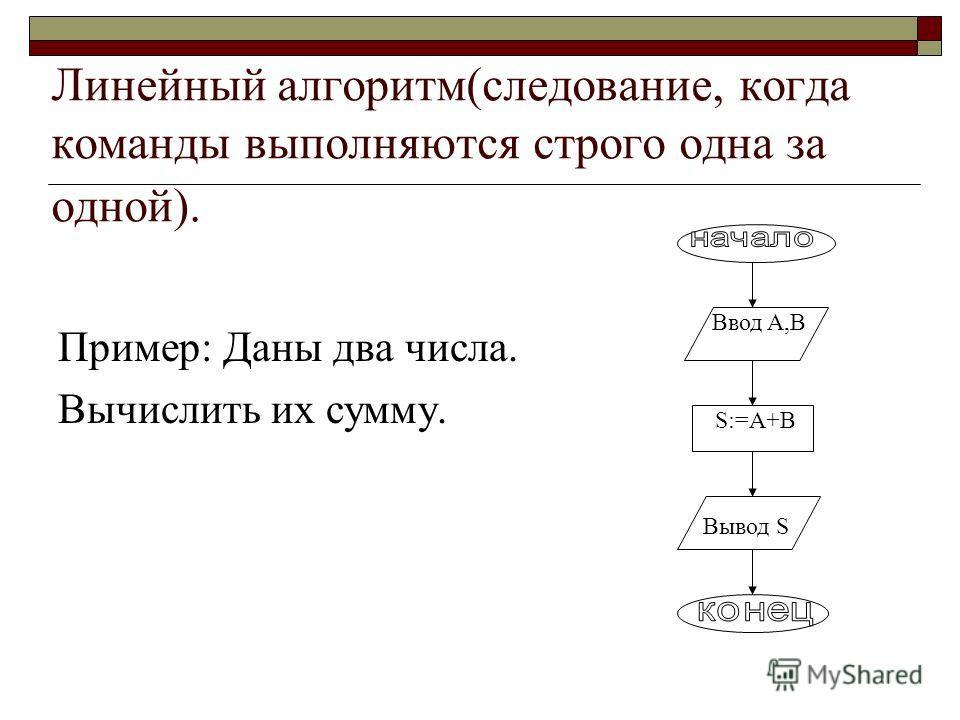 Стандартные фигуры, используемые при составлении алгоритмических структур : - начало(конец) алгоритма - действие - проверка условия - ввод или вывод данных