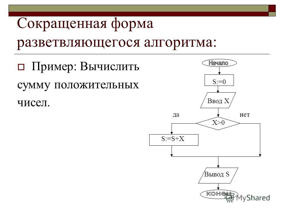 Полная форма разветвляющегося алгоритма: Пример: Вычислить по формулам значенияY, если известен X. 2X+1, если X>2 3X-5, если X2 нет да Y:=2*X+1 Y:=3*X-5 Вывод Y