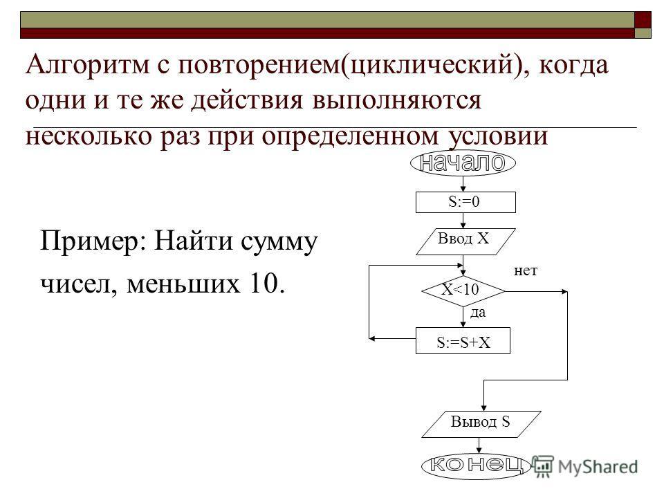S:=0 Сокращенная форма разветвляющегося алгоритма: Пример: Вычислить сумму положительных чисел. Ввод X X>0 S:=S+X Вывод S данет