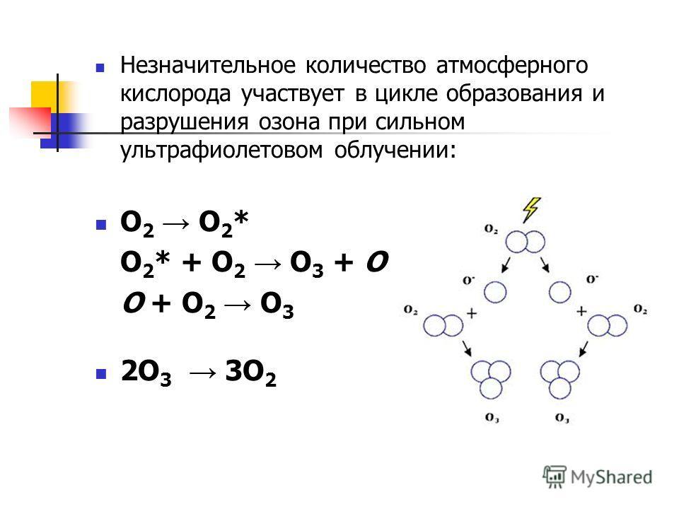 Незначительное количество атмосферного кислорода участвует в цикле образования и разрушения озона при сильном ультрафиолетовом облучении: O 2 O 2 * O 2 * + O 2 O 3 + O O + O 2 O 3 2O 3 3O 2