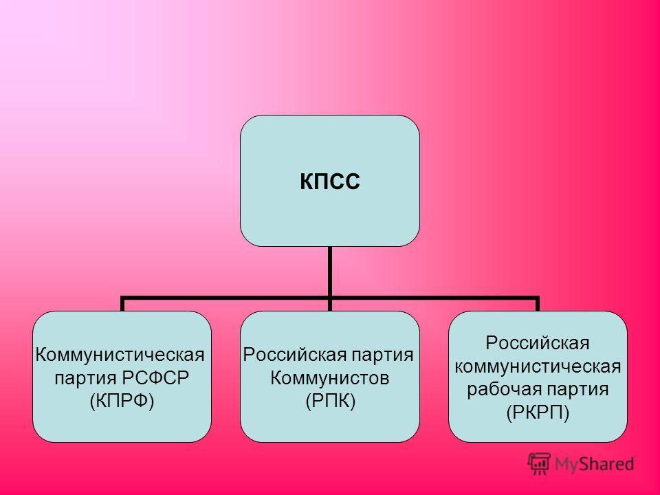 КПСС Коммунистическая партия РСФСР (КПРФ) Российская партия Коммунистов (РПК) Российская коммунистическая рабочая партия (РКРП)