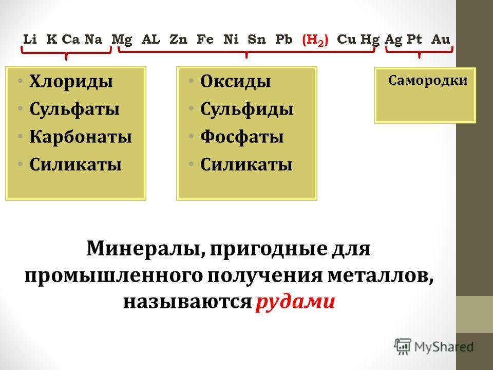 Самородки Li K Ca Na Mg AL Zn Fe Ni Sn Pb (H 2 ) Cu Hg Ag Pt Au Хлориды Сульфаты Карбонаты Силикаты Оксиды Сульфиды Фосфаты Силикаты Минералы, пригодные для промышленного получения металлов, называются рудами
