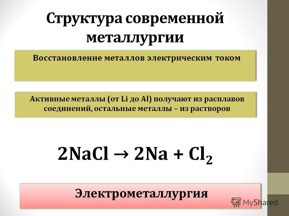 Структура современной металлургии Восстановление металлов электрическим током Активные металлы (от Li до Al) получают из расплавов соединений, остальные металлы – из растворов 2NaCl 2Na + Cl 2 Электрометаллургия