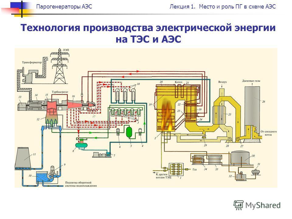 Парогенераторы АЭСЛекция 1. Место и роль ПГ в схеме АЭС Технология производства электрической энергии на ТЭС и АЭС