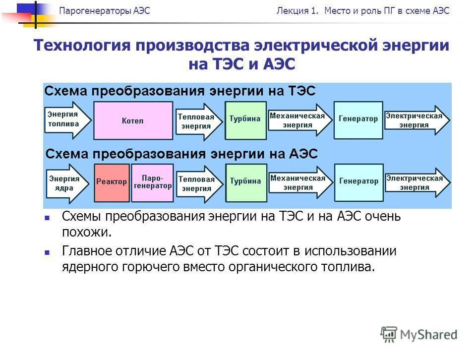 Парогенераторы АЭСЛекция 1. Место и роль ПГ в схеме АЭС Технология производства электрической энергии на ТЭС и АЭС Схемы преобразования энергии на ТЭС и на АЭС очень похожи. Главное отличие АЭС от ТЭС состоит в использовании ядерного горючего вместо