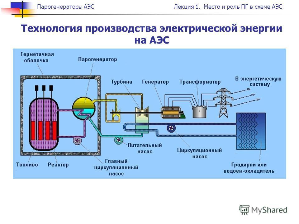 Парогенераторы АЭСЛекция 1. Место и роль ПГ в схеме АЭС Технология производства электрической энергии на АЭС