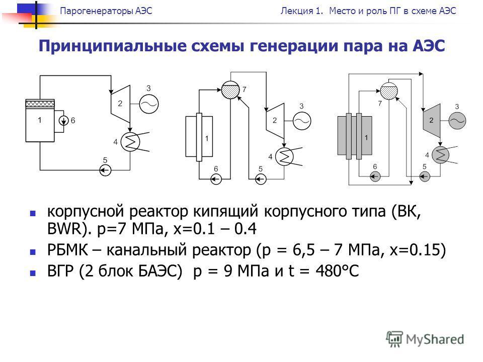 Парогенераторы АЭСЛекция 1. Место и роль ПГ в схеме АЭС корпусной реактор кипящий корпусного типа (ВК, BWR). р=7 МПа, х=0.1 – 0.4 РБМК – канальный реактор (р = 6,5 – 7 МПа, х=0.15) ВГР (2 блок БАЭС) р = 9 МПа и t = 480°С Принципиальные схемы генераци