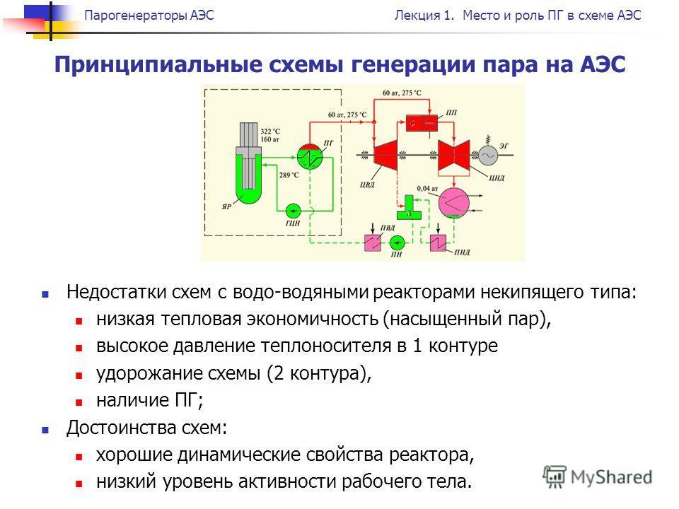 Место и роль ПГ в схеме АЭС