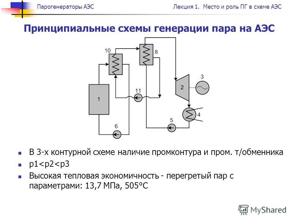 Парогенераторы АЭСЛекция 1. Место и роль ПГ в схеме АЭС В 3-х контурной схеме наличие промконтура и пром. т/обменника p1
