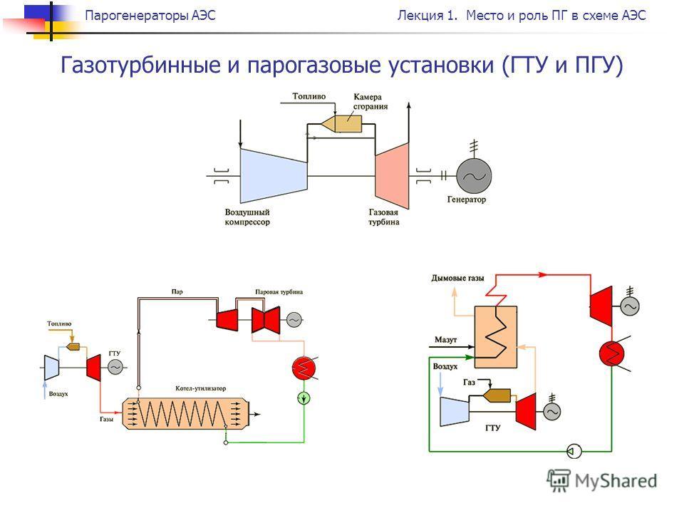 Парогенераторы АЭСЛекция 1. Место и роль ПГ в схеме АЭС Газотурбинные и парогазовые установки (ГТУ и ПГУ)