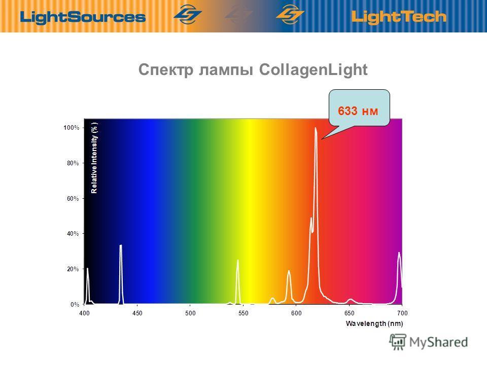 12 Спектр лампы CollagenLight Optimális sugárzás a valóságos hullámhosszakon. 633 нм