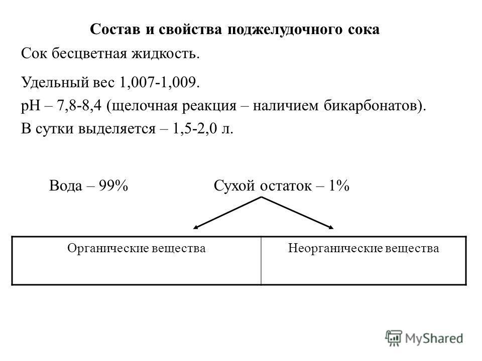 Состав и свойства поджелудочного сока Сок бесцветная жидкость. Удельный вес 1,007-1,009. рН – 7,8-8,4 (щелочная реакция – наличием бикарбонатов). В сутки выделяется – 1,5-2,0 л. Вода – 99%Сухой остаток – 1% Органические веществаНеорганические веществ