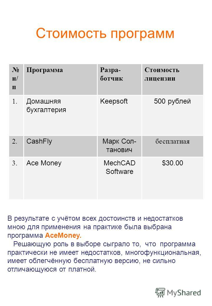 Стоимость программ н/ п ПрограммаРазра- ботчик Стоимость лицензии 1. Домашняя бухгалтерия Keepsoft500 рублей 2. CashFlyМарк Сол- танович бесплатная 3. Ace MoneyMechCAD Software $30.00 В результате с учётом всех достоинств и недостатков мною для приме