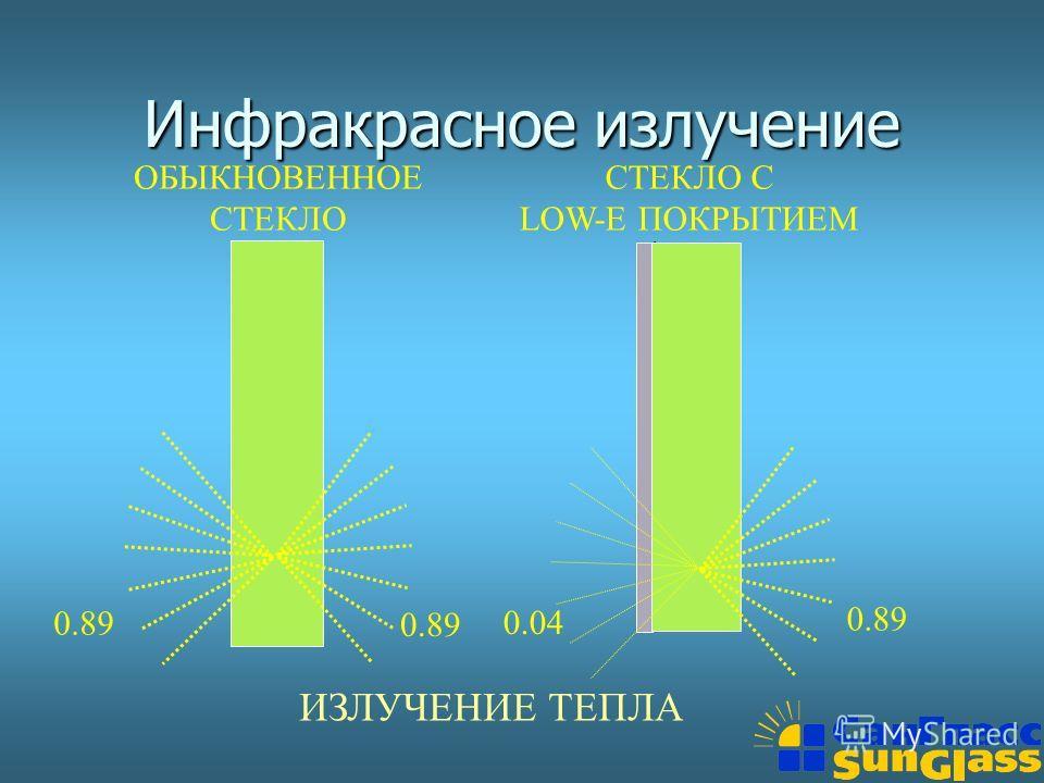 0.89 Инфракрасное излучение ОБЫКНОВЕННОЕ СТЕКЛО СТЕКЛО С LOW-E ПОКРЫТИЕМ 0.04 0.89 ИЗЛУЧЕНИЕ ТЕПЛА