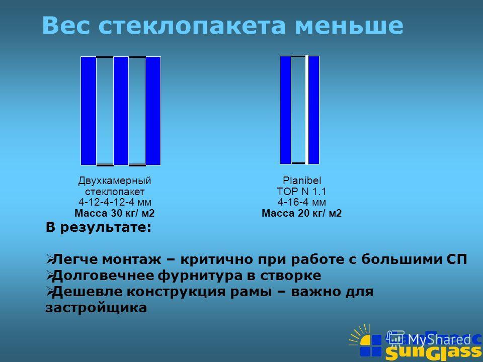 Вес стеклопакета меньше Двухкамерный стеклопакет 4-12-4-12-4 мм Масса 30 кг/ м2 Planibel TOP N 1.1 4-16-4 мм Масса 20 кг/ м2 В результате: Легче монтаж – критично при работе с большими СП Долговечнее фурнитура в створке Дешевле конструкция рамы – важ