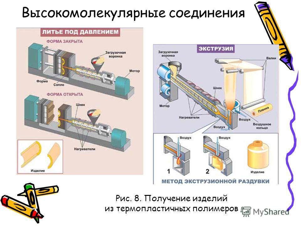 Рис. 8. Получение изделий из термопластичных полимеров Высокомолекулярные соединения