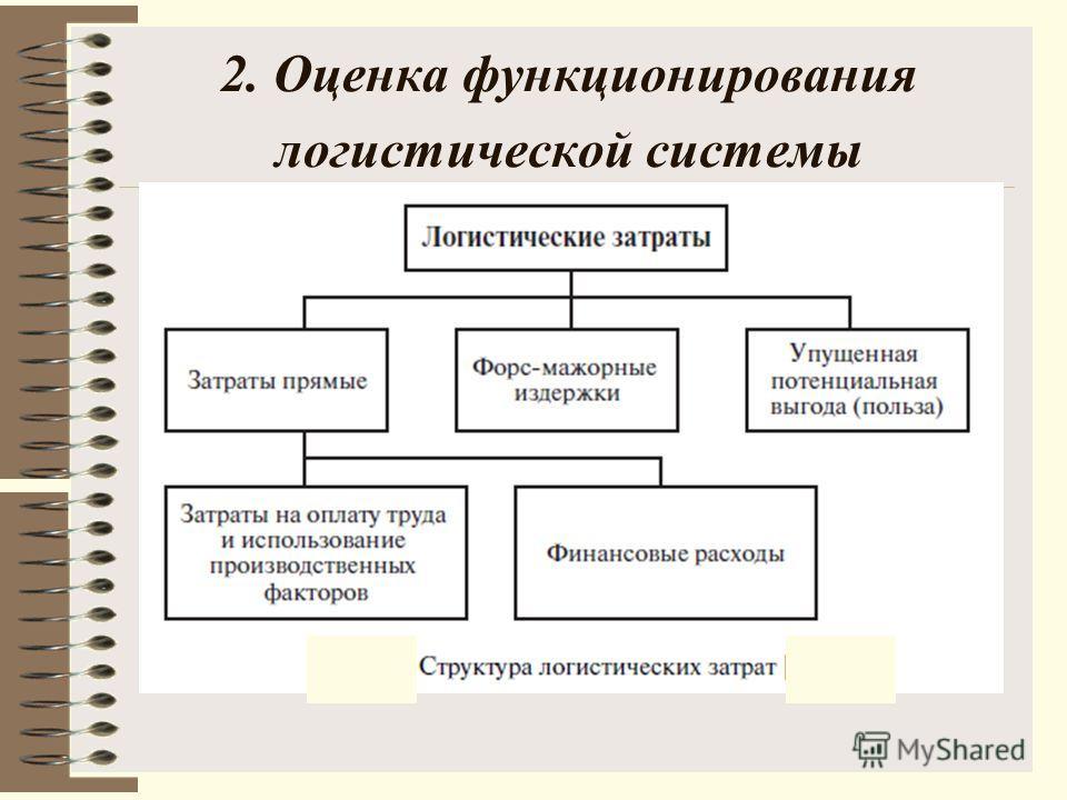 2. Оценка функционирования логистической системы