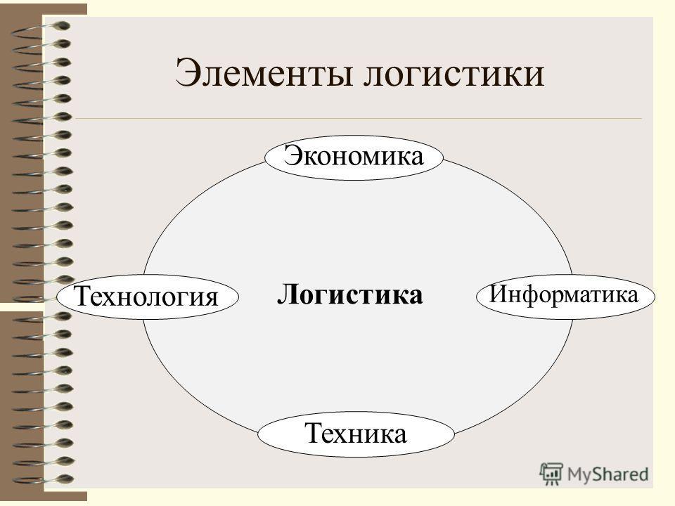 Элементы логистики Экономика Логистика Техника Технология Информатика