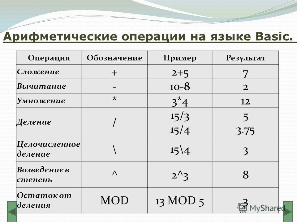 Арифметические операции на языке Basic. ОперацияОбозначениеПримерРезультат Сложение +2+57 Вычитание -10-82 Умножение *3*412 Деление / 15/3 15/4 5 3.75 Целочисленное деление \15\43 Возведение в степень ^2^38 Остаток от деления MOD13 MOD 53