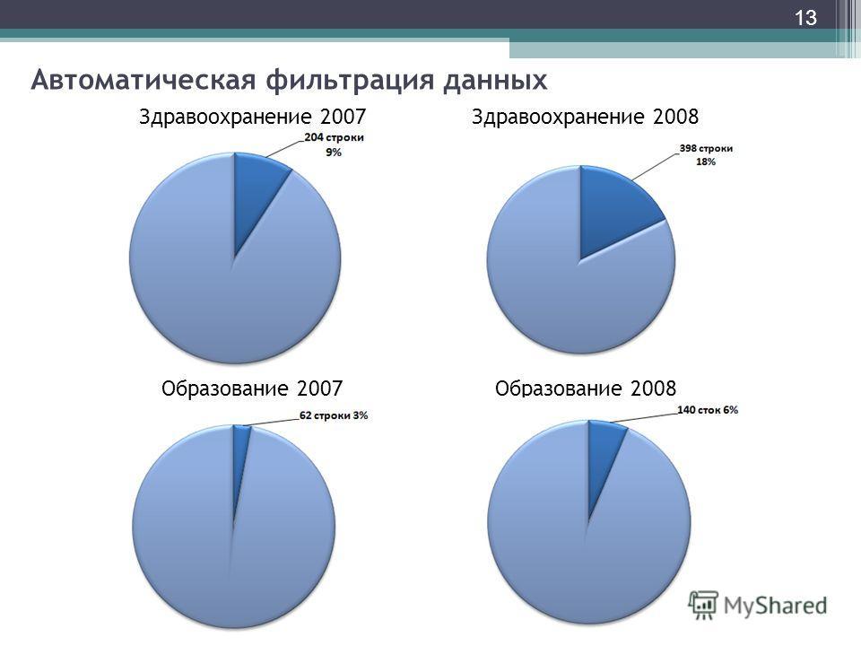 13 Автоматическая фильтрация данных Здравоохранение 2007Здравоохранение 2008 Образование 2007Образование 2008