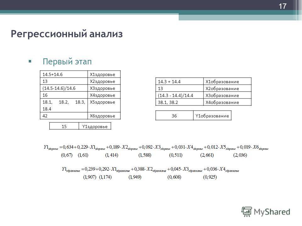 17 Регрессионный анализ Первый этап 14.5+14.6X1здоровье 13X2здоровье (14.5-14.6)/14.6X3здоровье 16X4здоровье 18.1, 18.2, 18.3, 18.4 X5здоровье 42X6здоровье 15Y1здоровье 14.3 + 14.4X1образование 13X2образование (14.3 - 14.4)/14.4X3образование 38.1, 38
