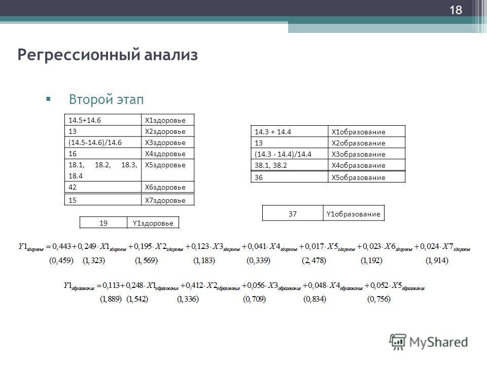 18 Регрессионный анализ Второй этап 14.5+14.6X1здоровье 13X2здоровье (14.5-14.6)/14.6X3здоровье 16X4здоровье 18.1, 18.2, 18.3, 18.4 X5здоровье 42X6здоровье 19Y1здоровье 14.3 + 14.4X1образование 13X2образование (14.3 - 14.4)/14.4X3образование 38.1, 38