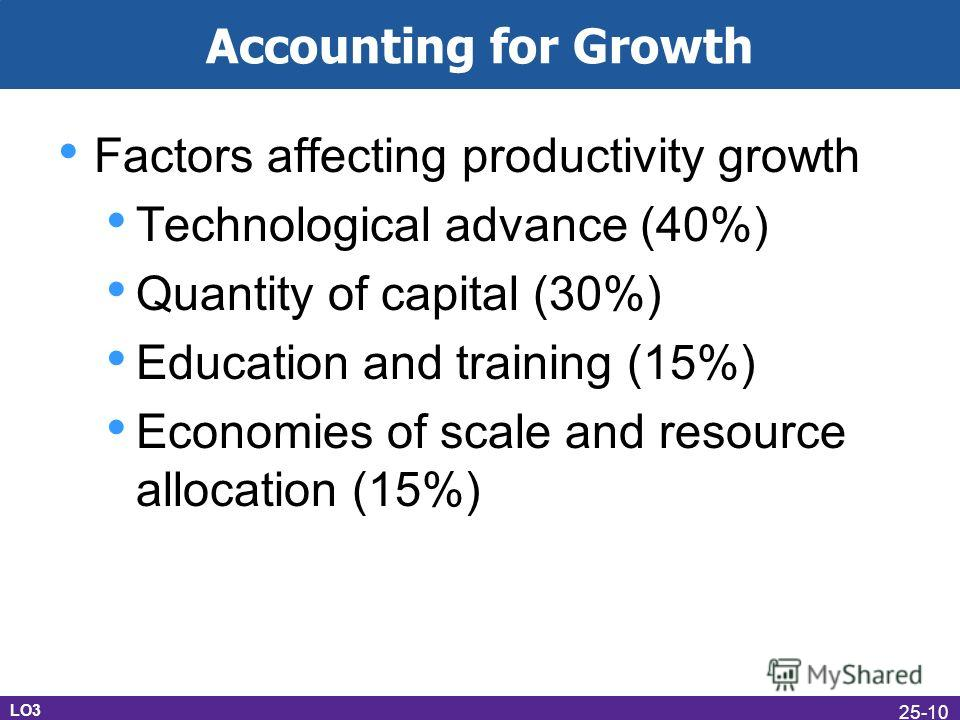 Accounting for Growth Factors affecting productivity growth Technological advance (40%) Quantity of capital (30%) Education and training (15%) Economies of scale and resource allocation (15%) LO3 25-10