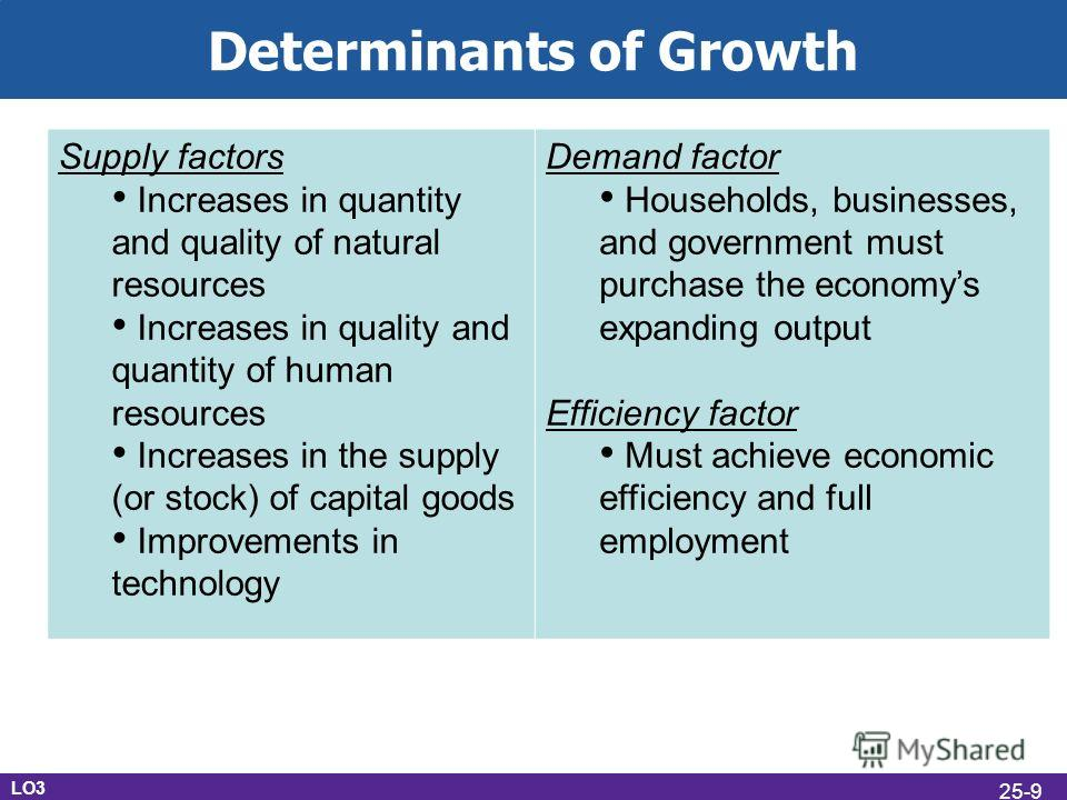 Determinants of Growth LO3 Supply factors Increases in quantity and quality of natural resources Increases in quality and quantity of human resources Increases in the supply (or stock) of capital goods Improvements in technology Demand factor Househo