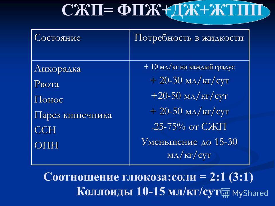 СЖП= ФПЖ+ДЖ+ЖТПП Соотношение глюкоза:соли = 2:1 (3:1) Коллоиды 10-15 мл/кг/сут Состояние Потребность в жидкости ЛихорадкаРвотаПонос Парез кишечника ССНОПН + 10 мл/кг на каждый градус + 20-30 мл/кг/cут +20-50 мл/кг/сут - 25-75% от СЖП Уменьшение до 15