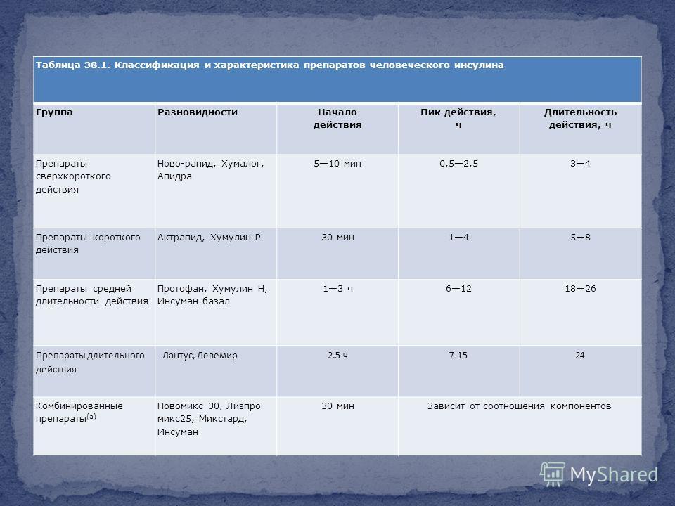 Таблица 38.1. Классификация и характеристика препаратов человеческого инсулина ГруппаРазновидности Начало действия Пик действия, ч Длительность действия, ч Препараты сверхкороткого действия Ново-рапид, Хумалог, Апидра 510 мин0,52,534 Препараты коротк