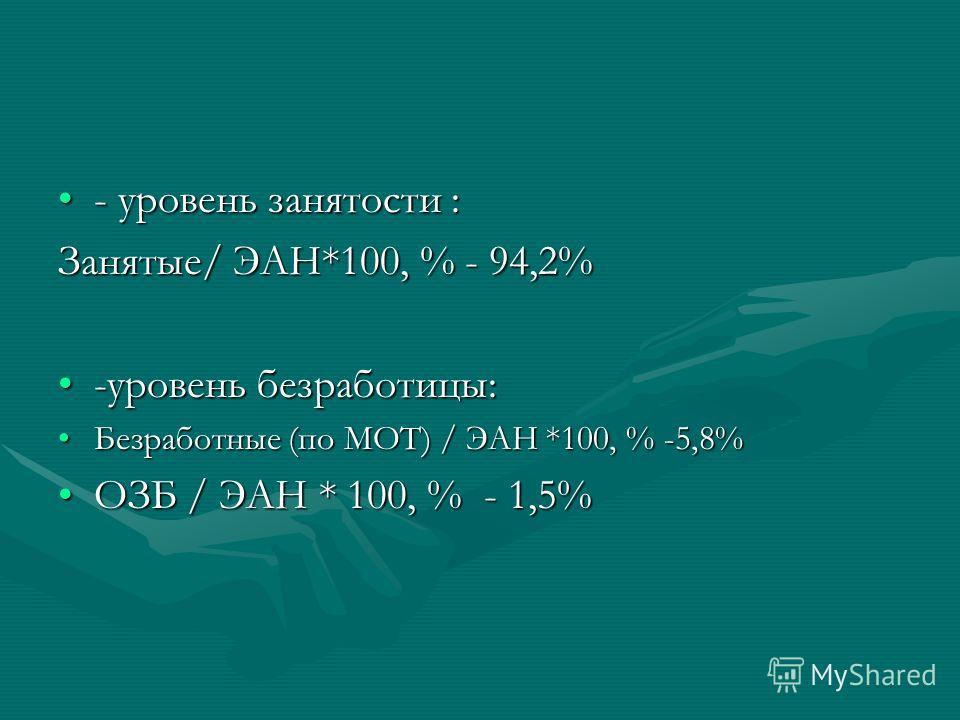- уровень занятости :- уровень занятости : Занятые/ ЭАН*100, % - 94,2% -уровень безработицы:-уровень безработицы: Безработные (по МОТ) / ЭАН *100, % -5,8%Безработные (по МОТ) / ЭАН *100, % -5,8% ОЗБ / ЭАН * 100, % - 1,5%ОЗБ / ЭАН * 100, % - 1,5%