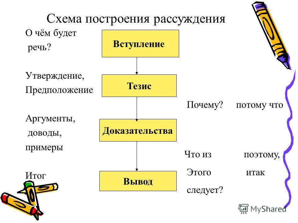 Схема построения рассуждения О чём будет речь? Утверждение, Предположение Аргументы, доводы, примеры Итог Вступление Тезис Доказательства Вывод Почему? потому что Что из поэтому, Этого итак следует?