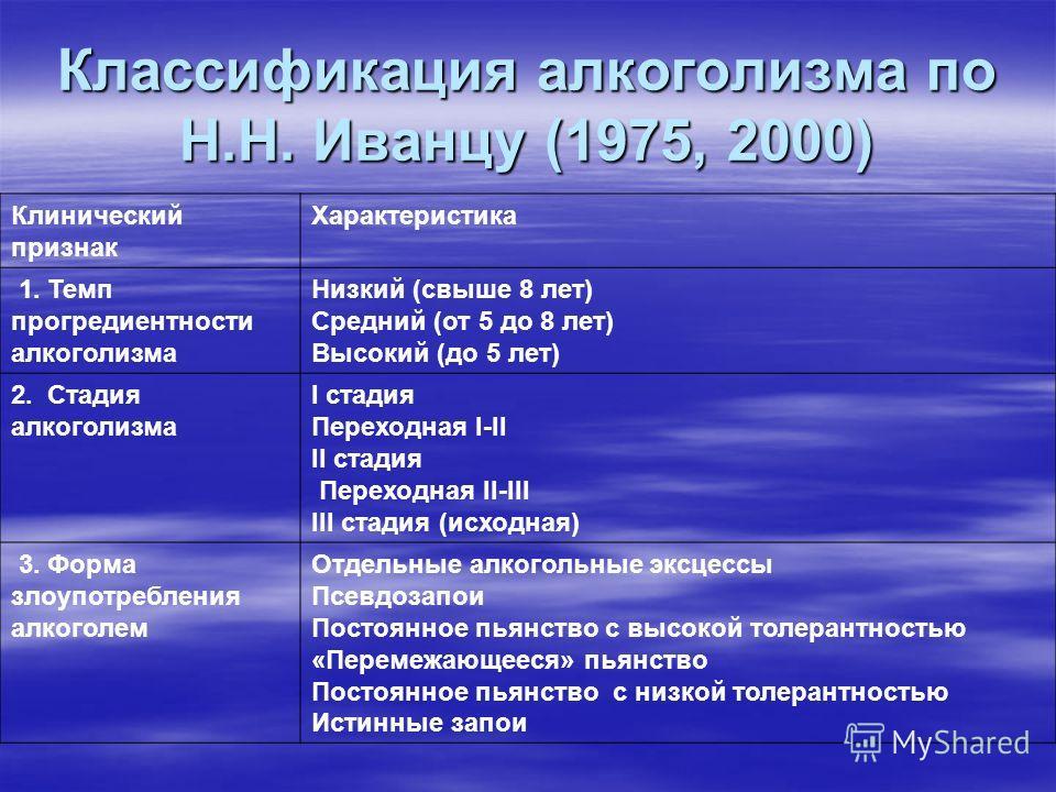 Классификация алкоголизма по Н.Н. Иванцу (1975, 2000) Клинический признак Характеристика 1. Темп прогредиентности алкоголизма Низкий (свыше 8 лет) Средний (от 5 до 8 лет) Высокий (до 5 лет) 2. Стадия алкоголизма I стадия Переходная I-II II стадия Пер