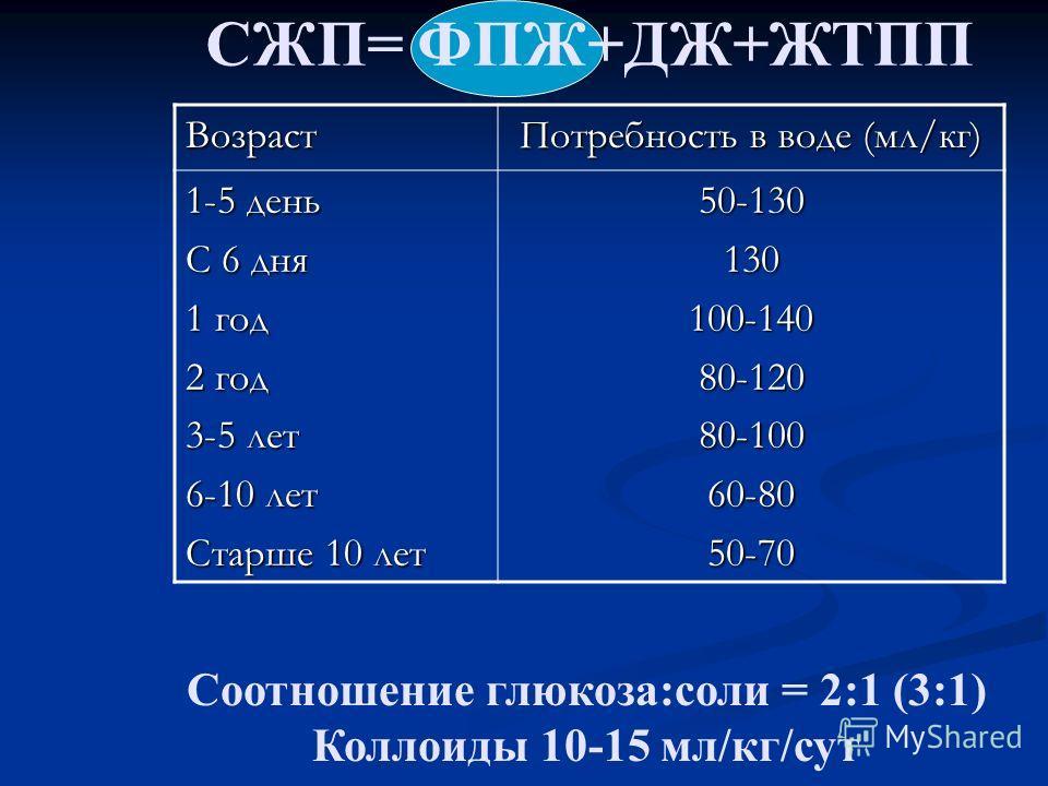 СЖП= ФПЖ+ДЖ+ЖТПП Соотношение глюкоза:соли = 2:1 (3:1) Коллоиды 10-15 мл/кг/сут Возраст Потребность в воде (мл/кг) 1-5 день С 6 дня 1 год 2 год 3-5 лет 6-10 лет Старше 10 лет 50-130130100-14080-12080-10060-8050-70
