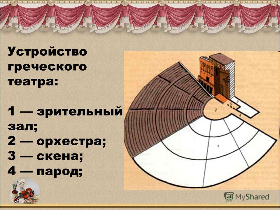 Устройство греческого театра: 1 зрительный зал; 2 орхестра; 3 скена; 4 парод;