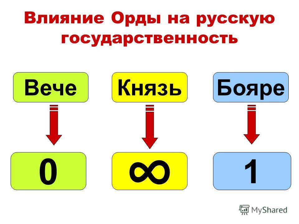 Влияние Орды на русскую государственность БояреКнязьВече 0 1