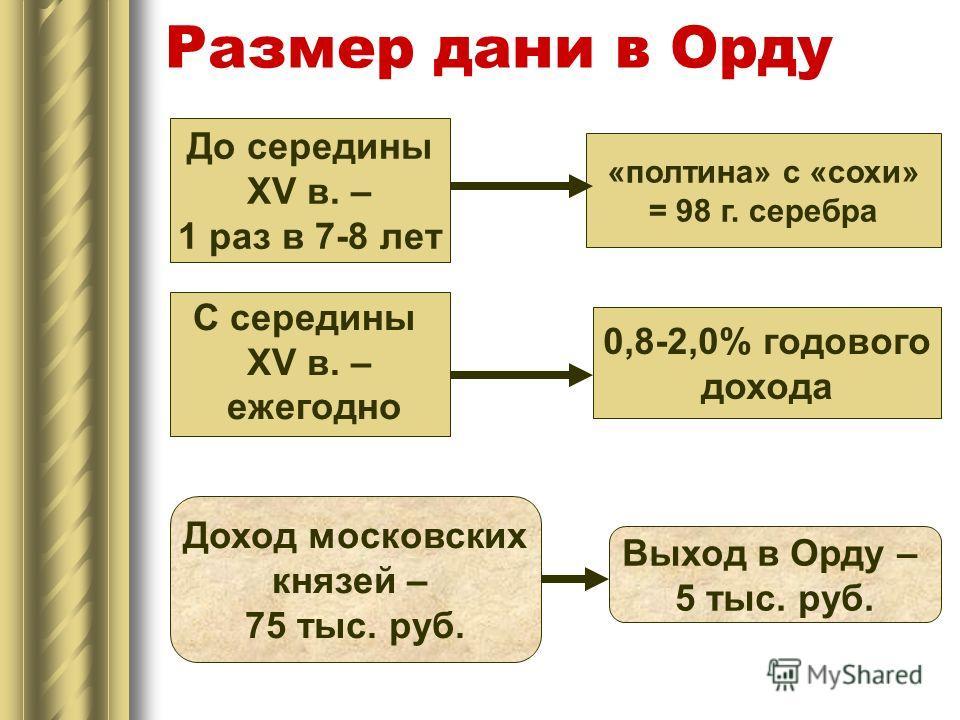 Размер дани в Орду До середины XV в. – 1 раз в 7-8 лет «полтина» с «сохи» = 98 г. серебра С середины XV в. – ежегодно 0,8-2,0% годового дохода Доход московских князей – 75 тыс. руб. Выход в Орду – 5 тыс. руб.