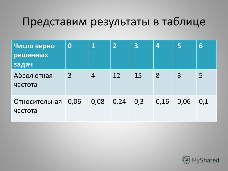 Представим результаты в таблице Число верно решенных задач 0123456 Абсолютная частота 341215835 Относительная частота 0,060,080,240,30,160,060,1
