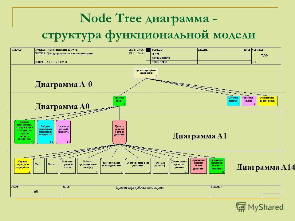 Node Tree диаграмма - структура функциональной модели Диаграмма А-0 Диаграмма А0 Диаграмма А1 Диаграмма А14