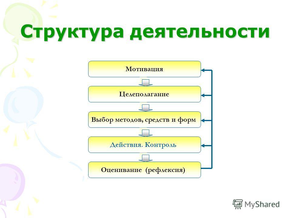 Структура деятельности Мотивация Целеполагание Выбор методов, средств и форм Действия. Контроль Оценивание (рефлексия)