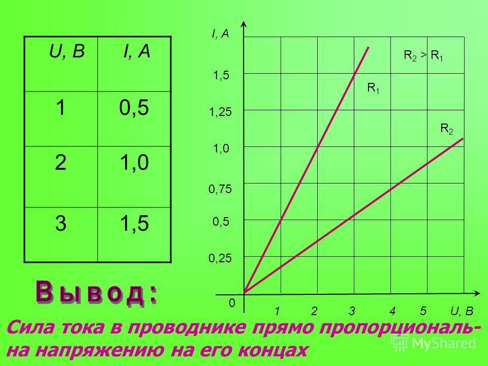 U, B I, A 10,5 21,0 31,5 I, A 0 1 2 3 4 5 U, B 1,5 1,25 1,0 0,75 0,5 0,25 Сила тока в проводнике прямо пропорциональ- на напряжению на его концах R1R1 R2R2 R 2 > R 1