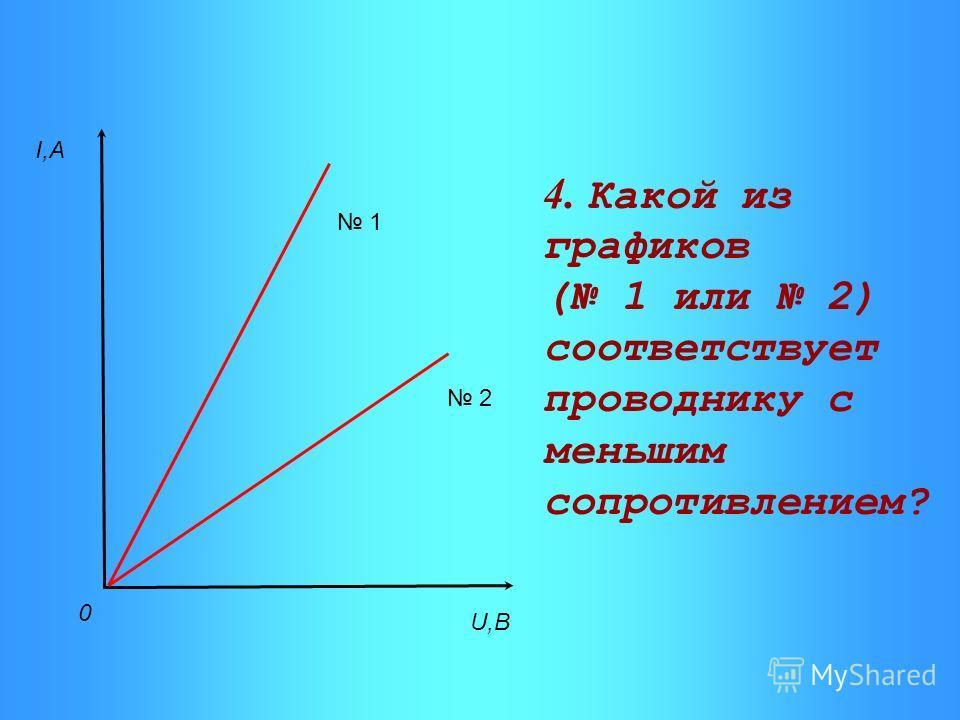 I,A U,B 0 2 1 4. Какой из графиков ( 1 или 2) соответствует проводнику с меньшим сопротивлением?