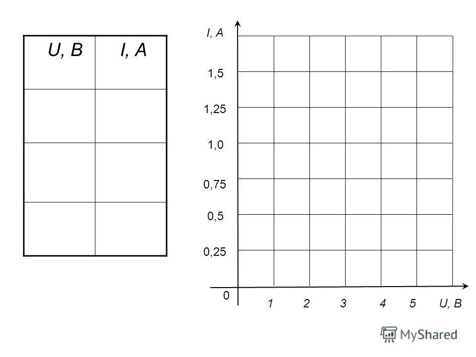 U, B I, A 0 1 2 3 4 5 U, B 1,5 1,25 1,0 0,75 0,5 0,25