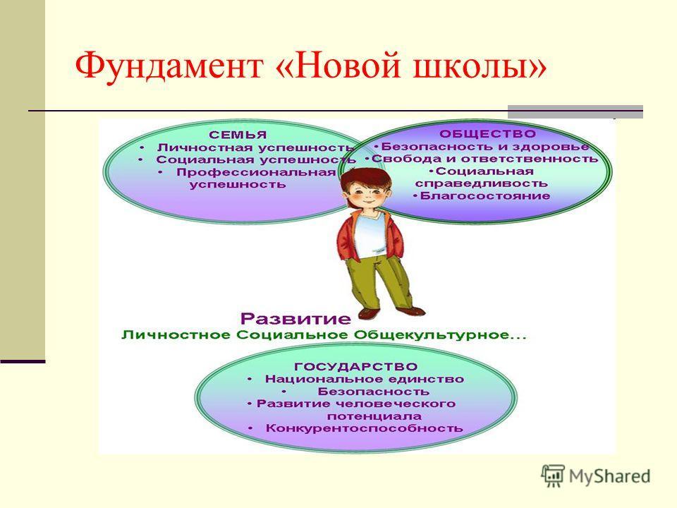 Фундамент «Новой школы»