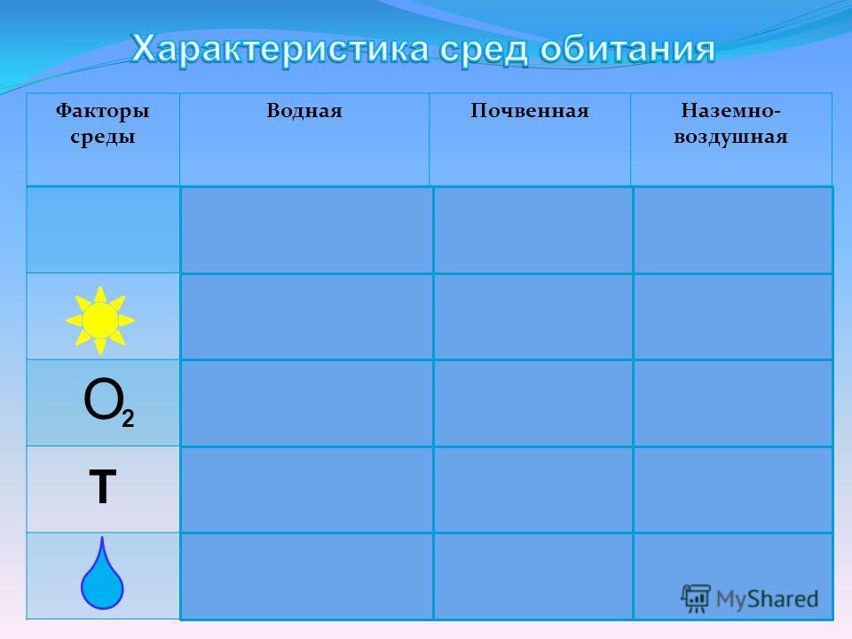Факторы среды ВоднаяПочвеннаяНаземно- воздушная О 2 Т 2 О растворим. О О 2 2 Т Т Т Т…… Т Т……. 100% …………