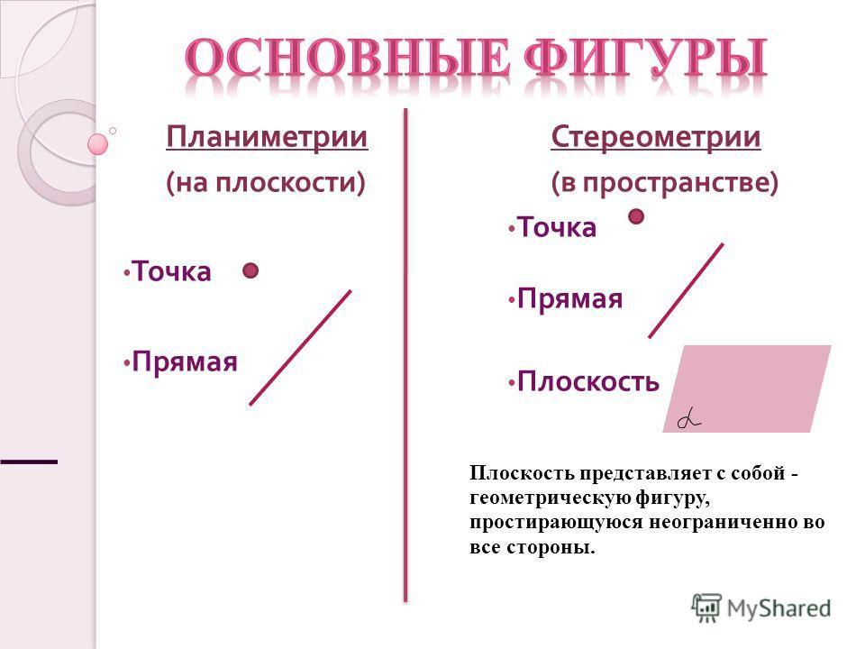 Плоскость представляет с собой - геометрическую фигуру, простирающуюся неограниченно во все стороны. Планиметрии ( на плоскости ) Точка Прямая Стереометрии ( в пространстве ) Точка Прямая Плоскость