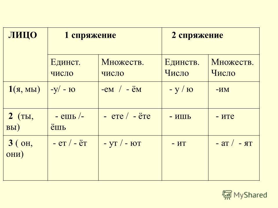 ЛИЦО 1 спряжение 2 спряжение Единст. число Множеств. число Единств. Число Множеств. Число 1(я, мы)-у/ - ю-ем / - ём - у / ю -им 2 (ты, вы) - ешь /- ёшь - ете / - ёте - ишь - ите 3 ( он, они) - ет / - ёт - ут / - ют - ит - ат / - ят